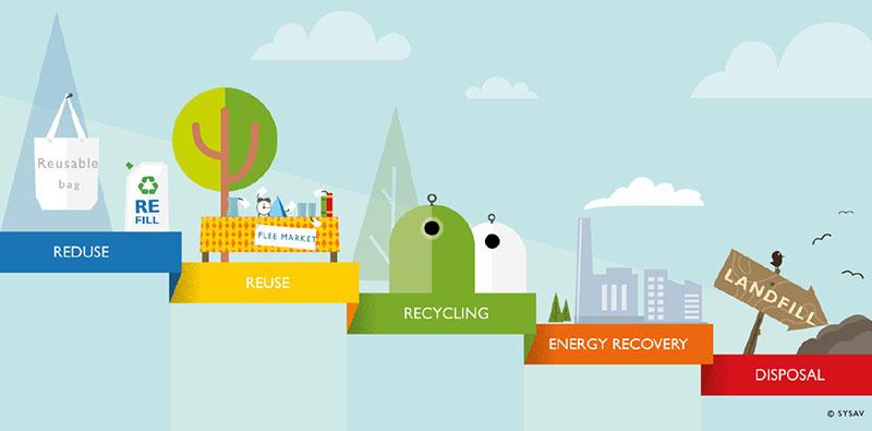 Infographic om avfallshierarkin från Sysav