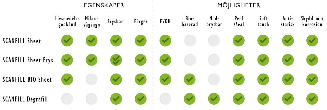 Scanfill Sheet Produkter